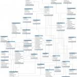 Esquema del modelo de elementos relacionales establecidos en la base de datos