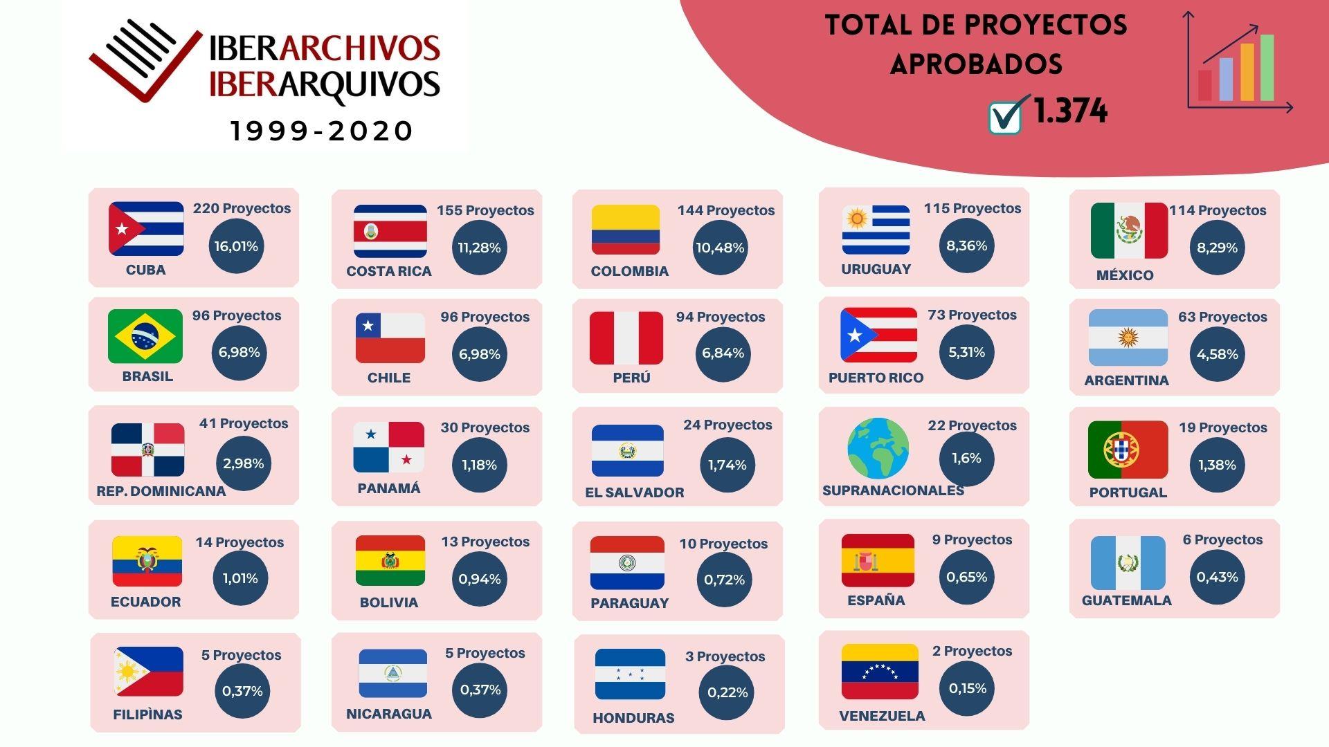 Proyectos aprobados por países a lo largo de toda la historia del Programa